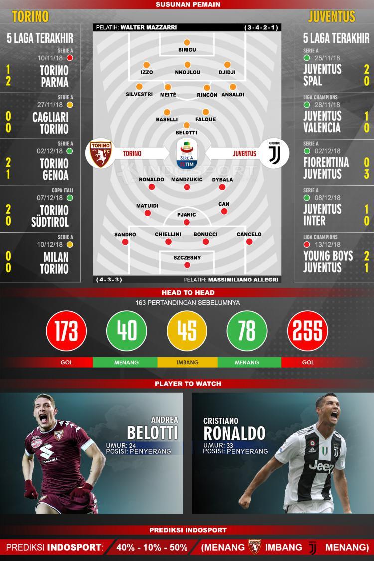 Susunan Pemain dan Lima Laga Terakhir Torino Vs Juventus Copyright: Indosport/AgilMubarok