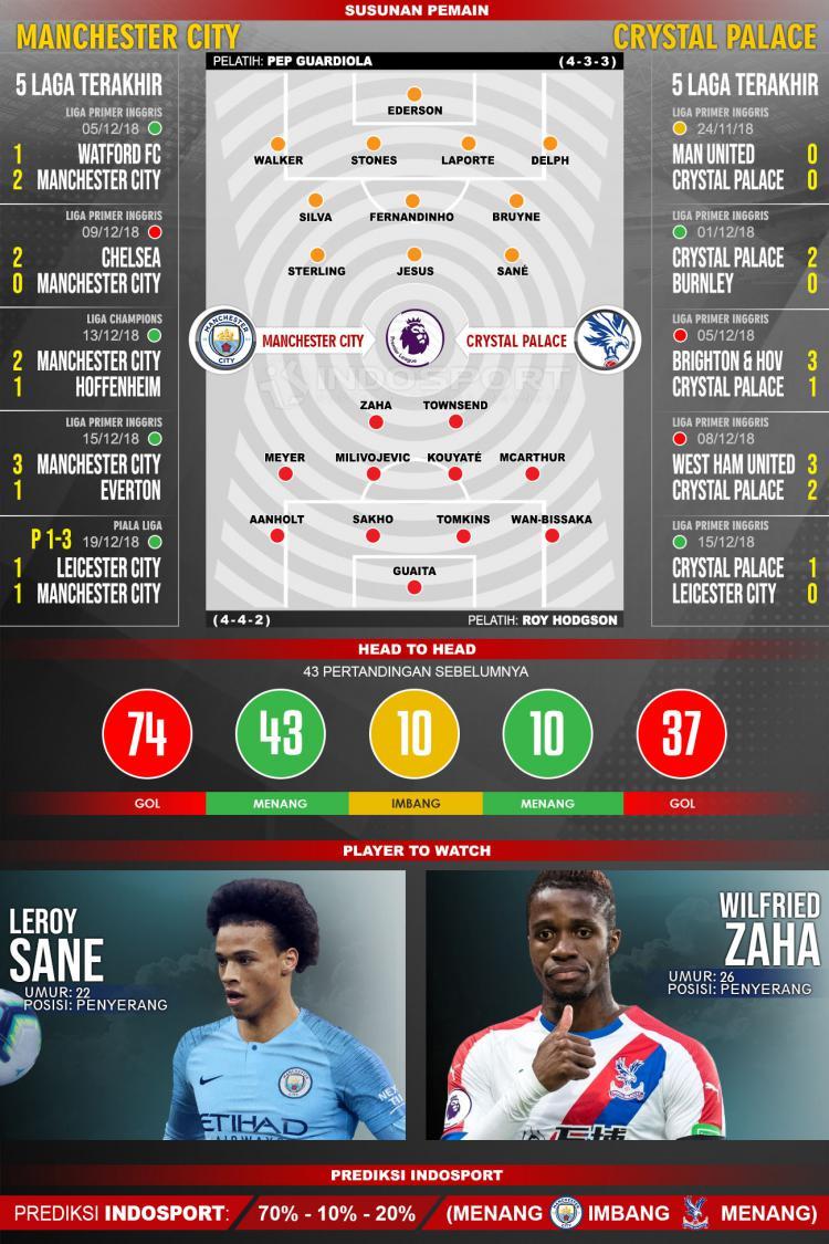 Susunan Pemain dan Lima Laga Terakhir Manchester City vs Crystal Palace Copyright: INDOSPORT