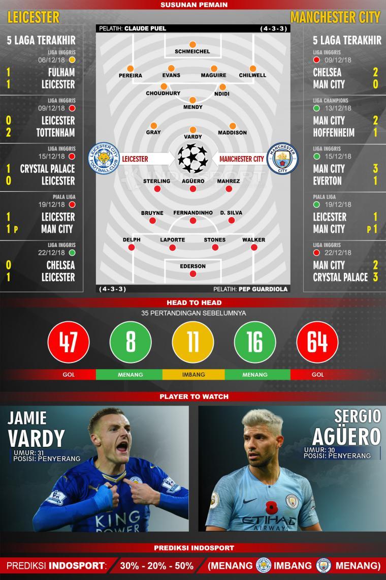 Susunan Pemain dan Lima Laga Terakhir Leicester V Manchester City Copyright: Agil Mubarok/Indosport