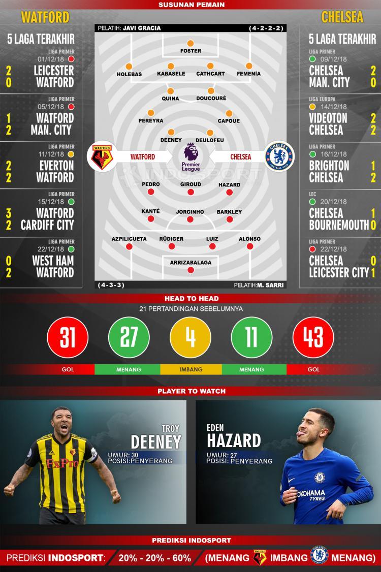 Susunan Pemain dan Lima Laga Terakhir Watford Vs Chelsea Copyright: Indosport/Muhammad Fikri