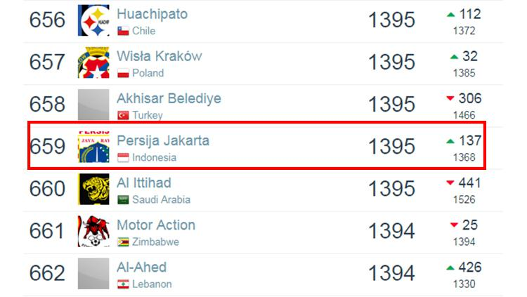 Ranking dunia Persija Jakarta berdasarkan laman Football Database per 6 Januari 2019. Copyright: Football Database