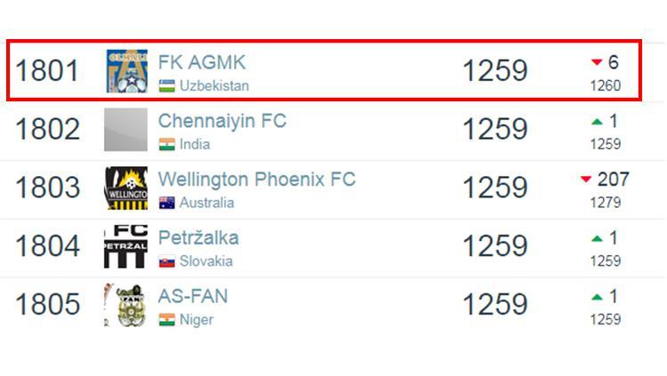 Ranking dunia FK AGMK (Olimaliq) berdasarkan laman Football Database per 6 Januari 2019. Copyright: Football Database