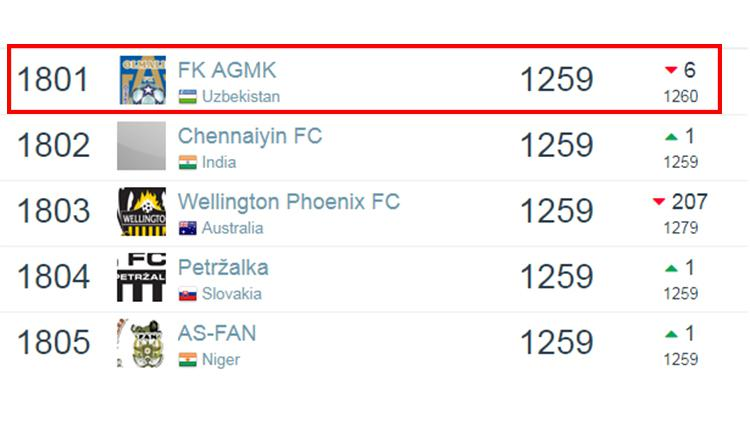 Ranking dunia FK AGMK (Olimaliq) berdasarkan laman Football Database per 6 Januari 2019. Copyright: Football Database