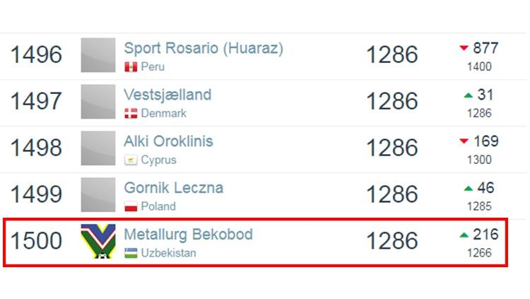 Ranking dunia Metallurg Bekobod berdasarkan laman Football Database per 6 Januari 2019. Copyright: Football Database
