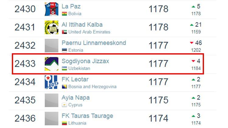 Ranking dunia Sogdiana Jizzakh berdasarkan laman Football Database per 6 Januari 2019. Copyright: Football Database