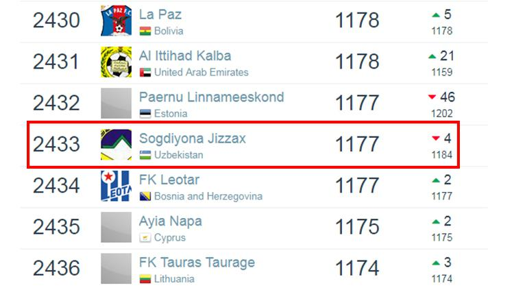 Ranking dunia Sogdiana Jizzakh berdasarkan laman Football Database per 6 Januari 2019. Copyright: Football Database