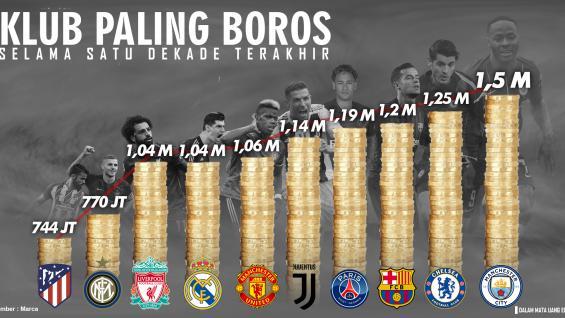 Klub Paling Boros Dalam Satuu Dekade Copyright: Agil Mubarok/INDOSPORT