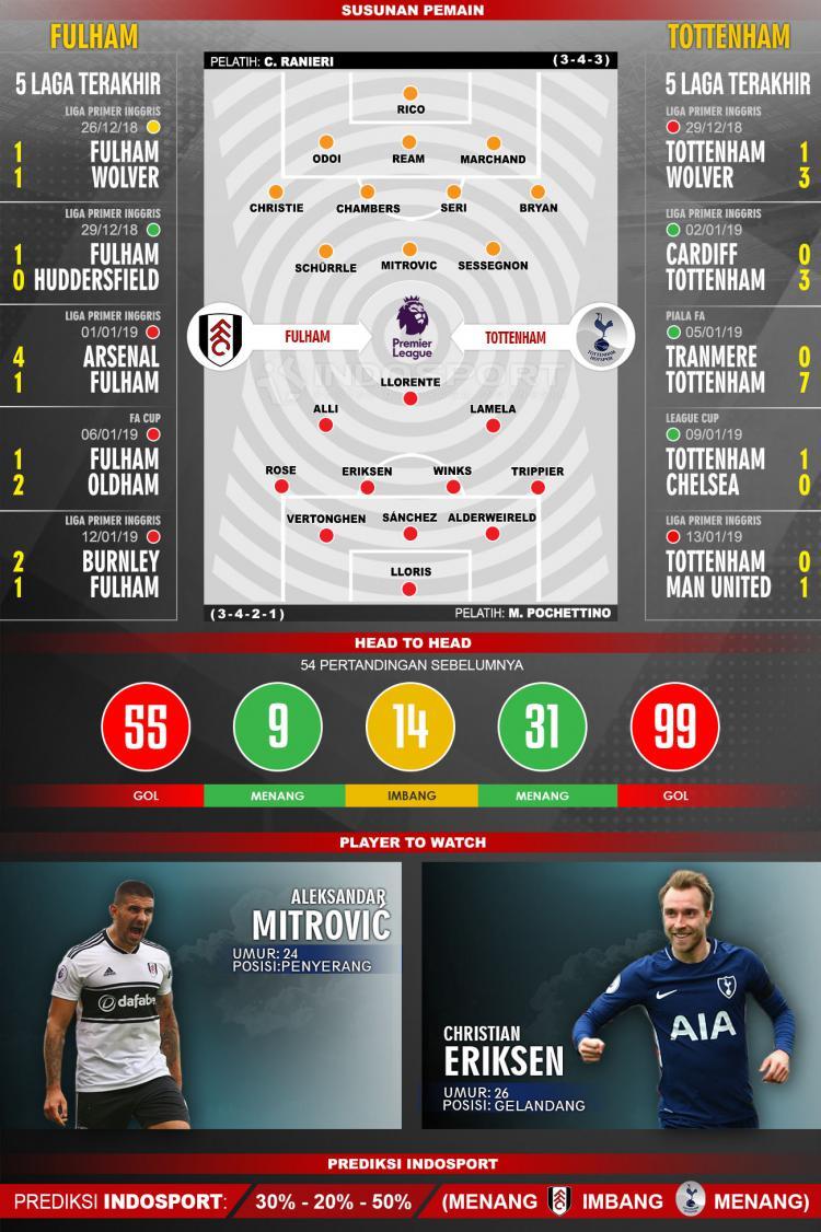 Susunan Pemain dan 5 Pertandigan Terakhir Fulham vs Tottenham Copyright: INDOSPORT