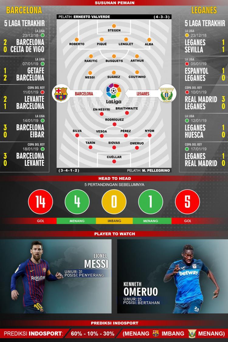Susunan Pemain dan 5 Pertandingan Terakhir Barcelona Vs Leganes Copyright: INDOSPORT
