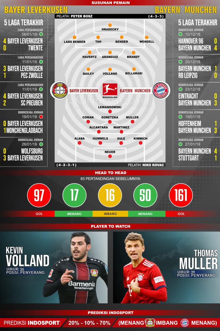 Susunan Pemain dan Lima Laga Terakhir Bayern Leverkusen vs Huddersfiled Town Copyright: INDOSPORT