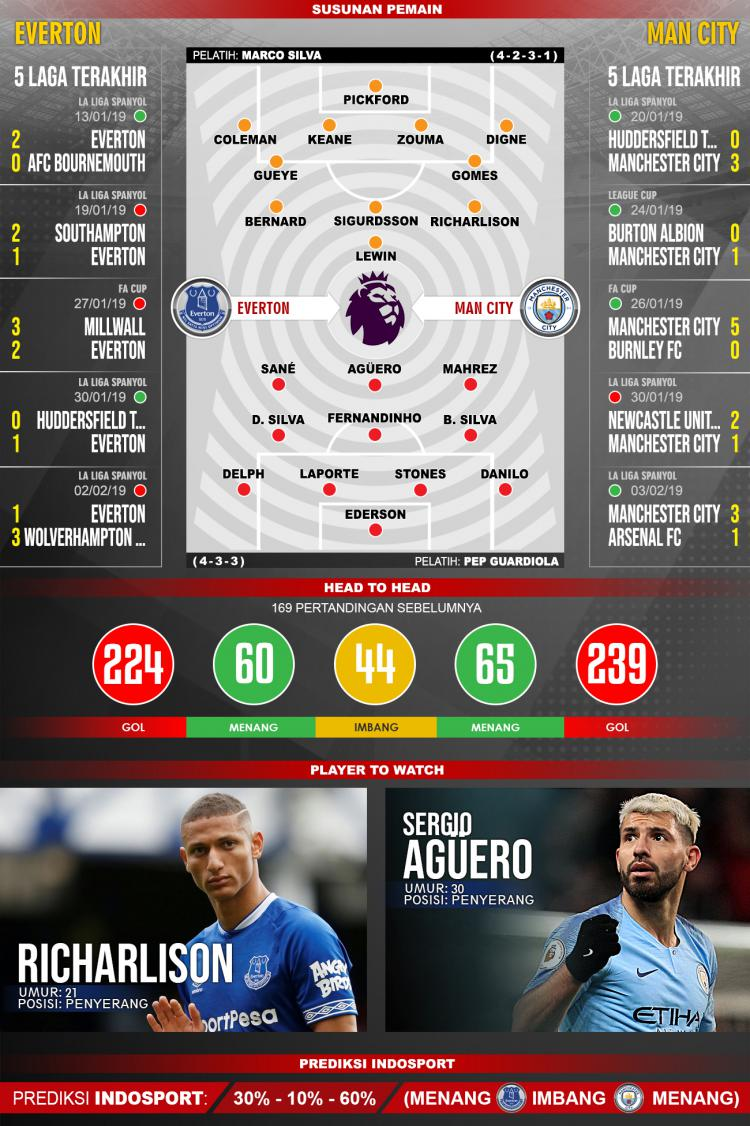 Pertandingan Everton vs Manchester City. Copyright: Indosport.com