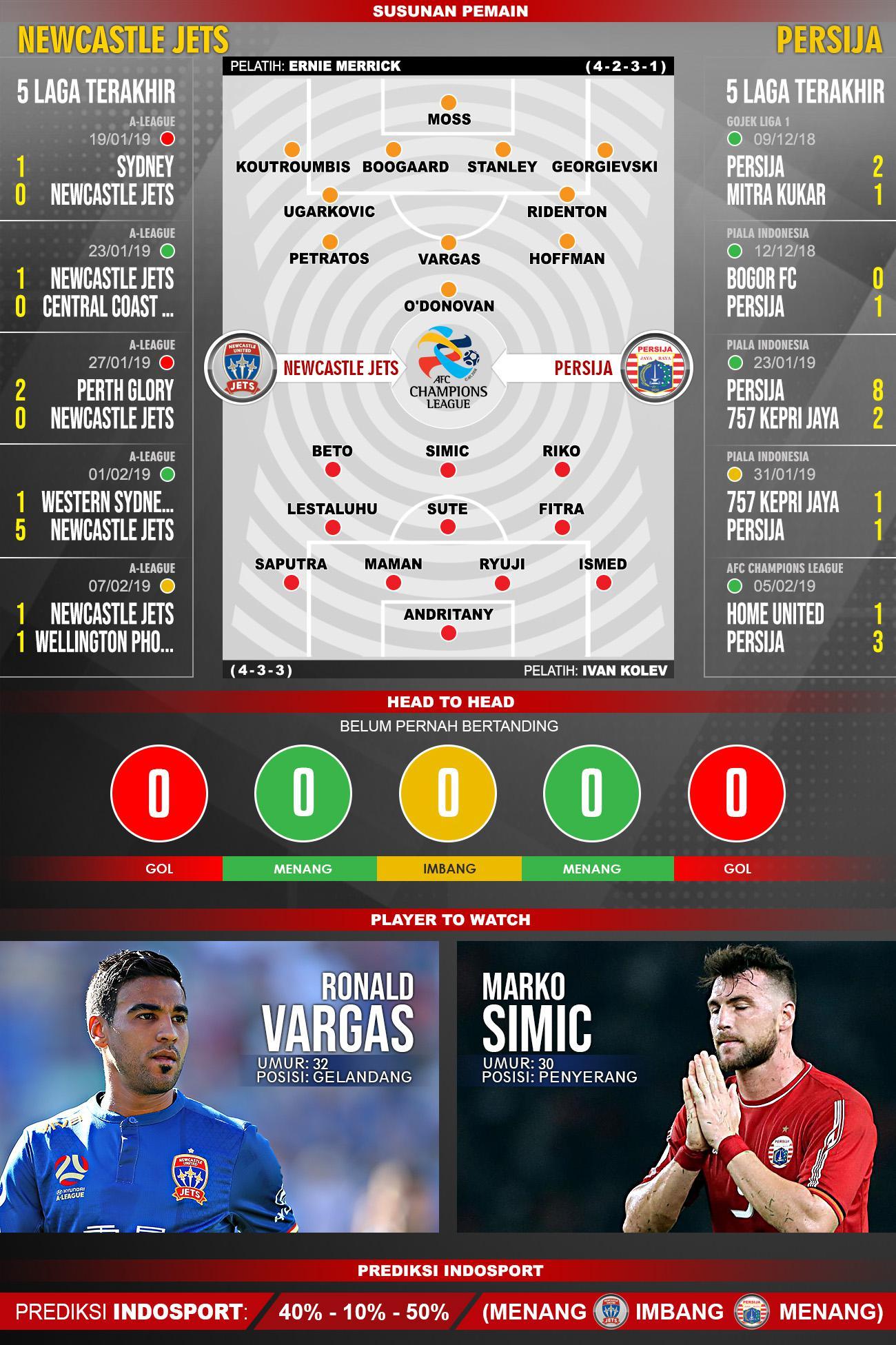 Pertandingan Newcastle United Jets vs Persija Jakarta. Copyright: Indosport.com