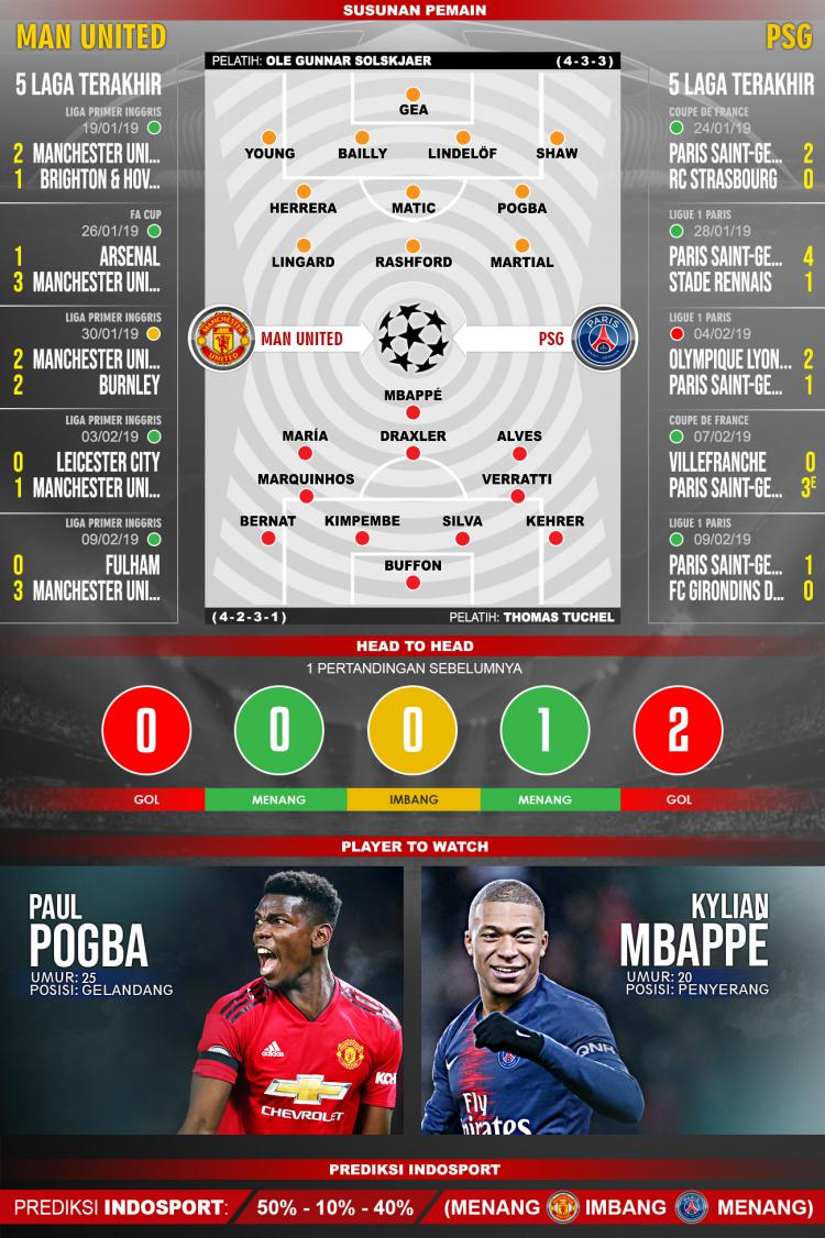 Pertandingan Manchester United vs Paris Saint-Germain. Copyright: Indosport.com