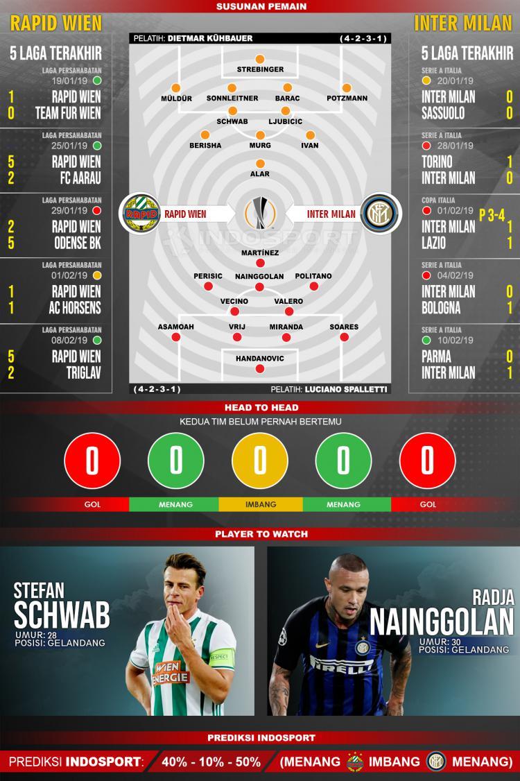 Susunan Pemain dan Lima Laga Terakhir Rapid Wien vs Inter Milan Copyright: INDOSPORT