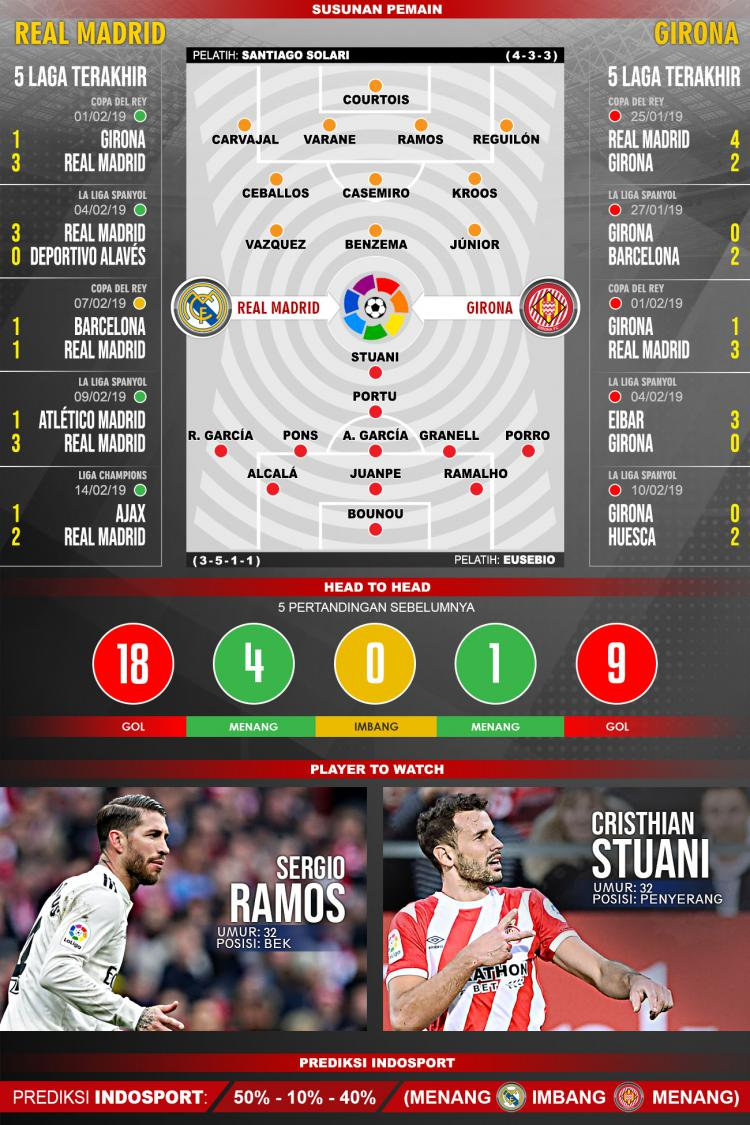 Pertandingan Real Madrid vs Girona. Copyright: Indosport.com