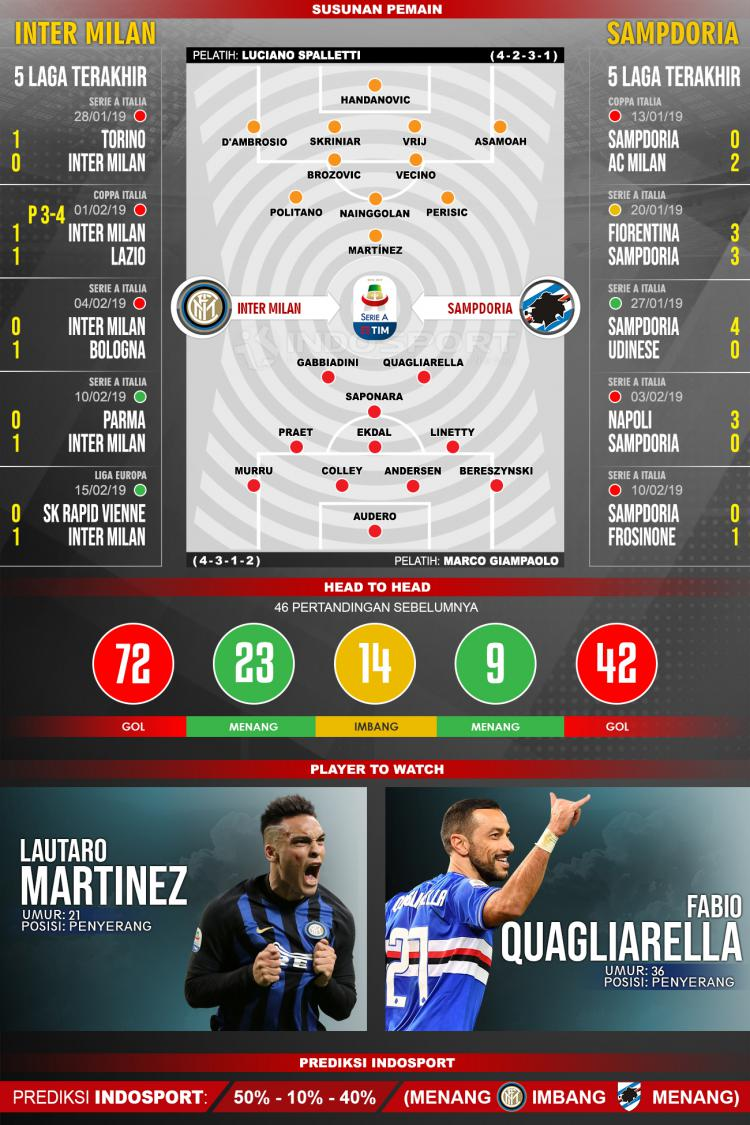 Susunan Pemain dan Lima Laga Terakhir Inter Milan vs Sampdoria Copyright: INDOSPORT