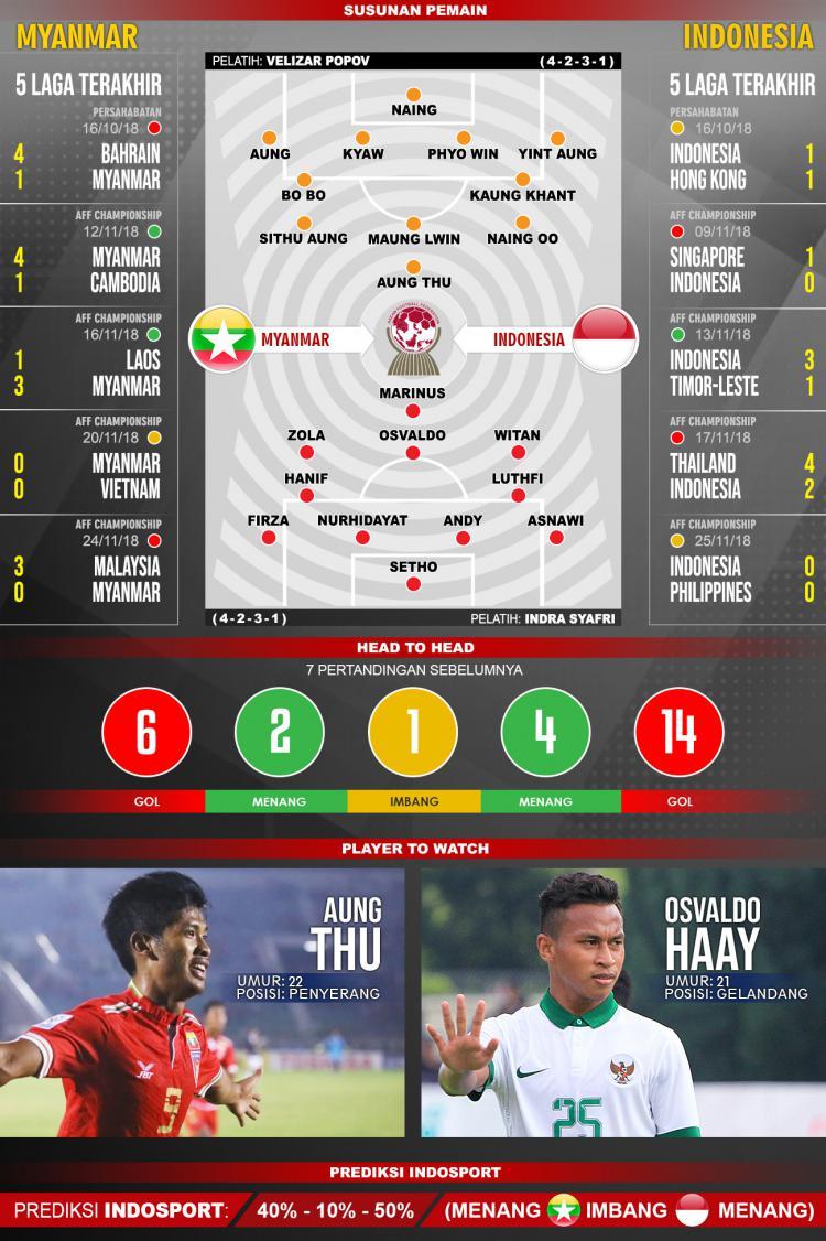 Pertandingan Myanmar U22 vs Indonesia U22. Copyright: Indosport.com