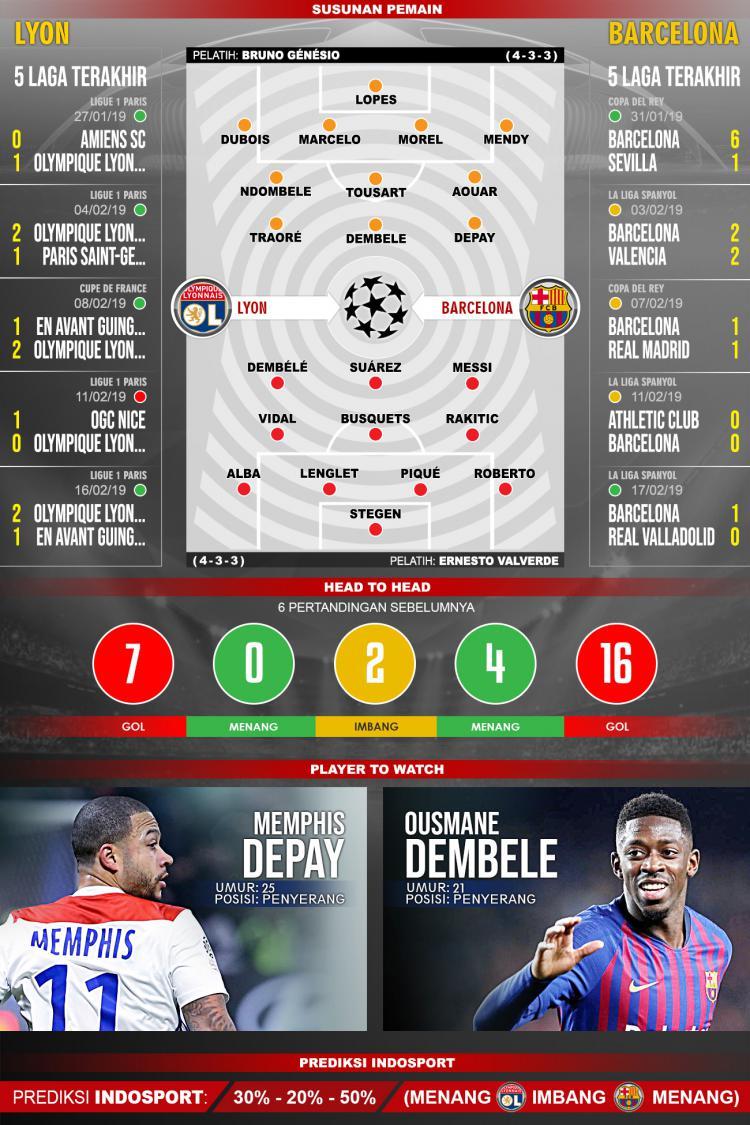 Pertandingan Lyon vs Barcelona. Copyright: Indosport.com