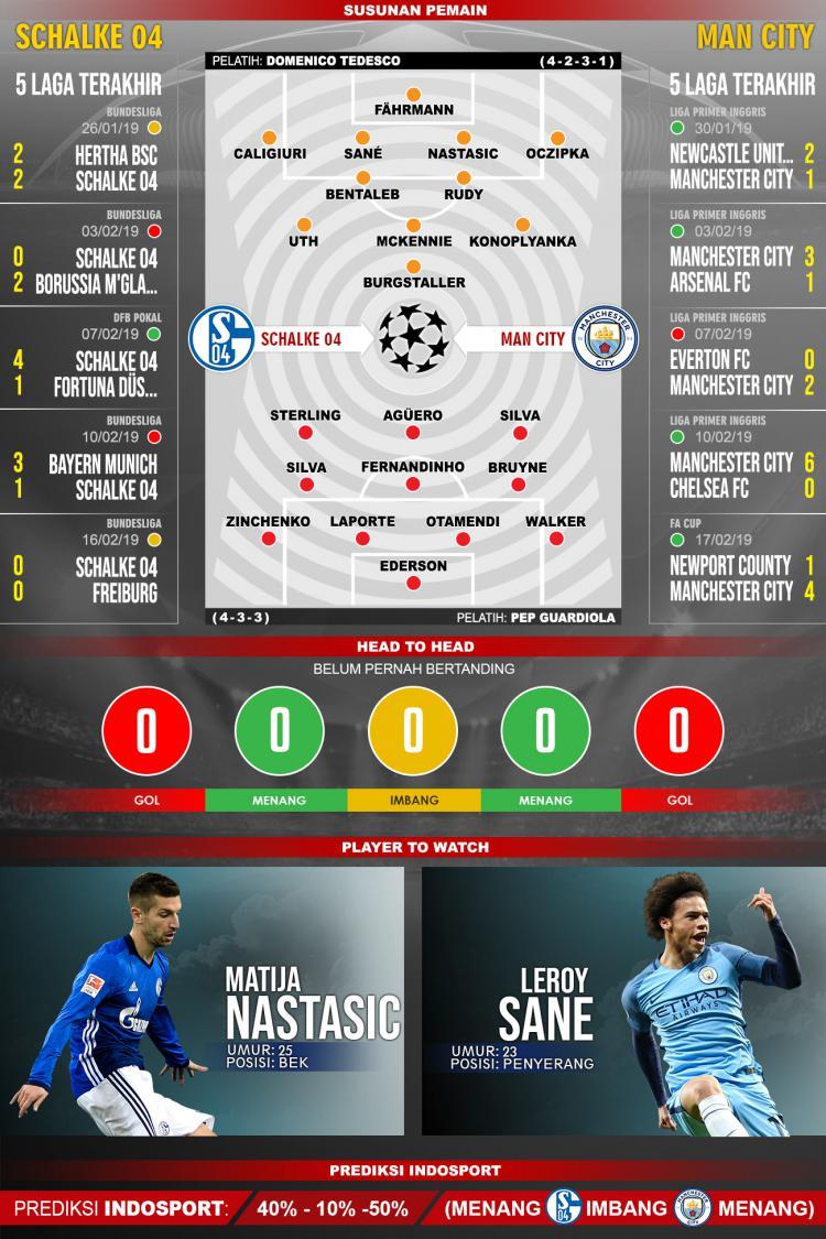 Susunan Pemain pertandingan Schalke 04 VS Man City Copyright: INDOSPORT/Yooan Rizky Syahputra