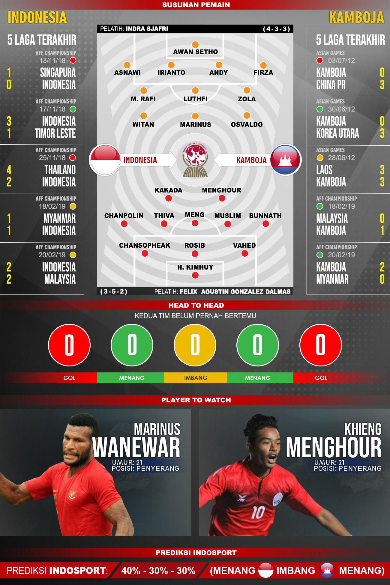 Lima laga terakhir dan susunan pemain Indonesia vs Kamboja Copyright: INDOSPORT