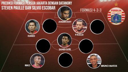 Prediksi formasi Persija Jakarta dengan datangnya Steven Paulle dan Silvio Escobar - INDOSPORT