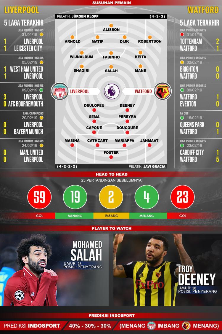 Liverpool_Watford_Susunan_Pemain Copyright: Indosport