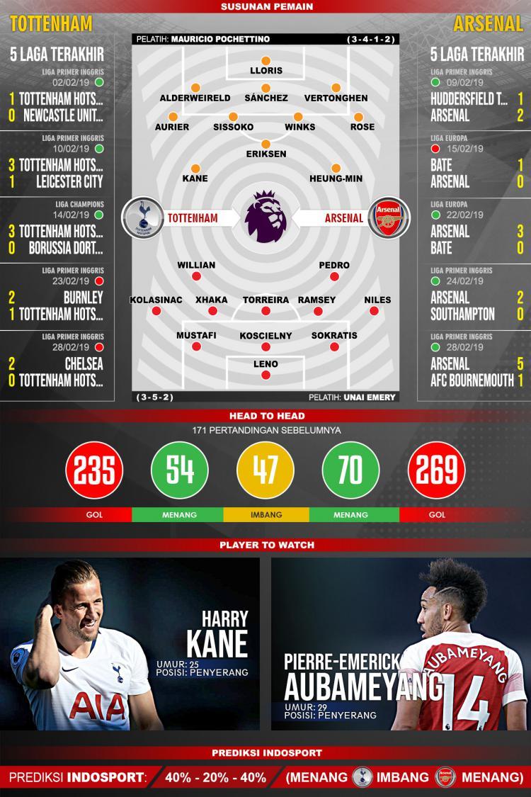 Pertandingan Tottenham vs Arsenal. Copyright: Indosport.com
