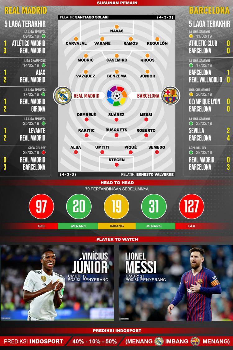 Susunan Pemain dan 5 laga terakhir Real Madrid vs Barcelona Copyright: INDOSPORT/Yooan Rizky Syahputra