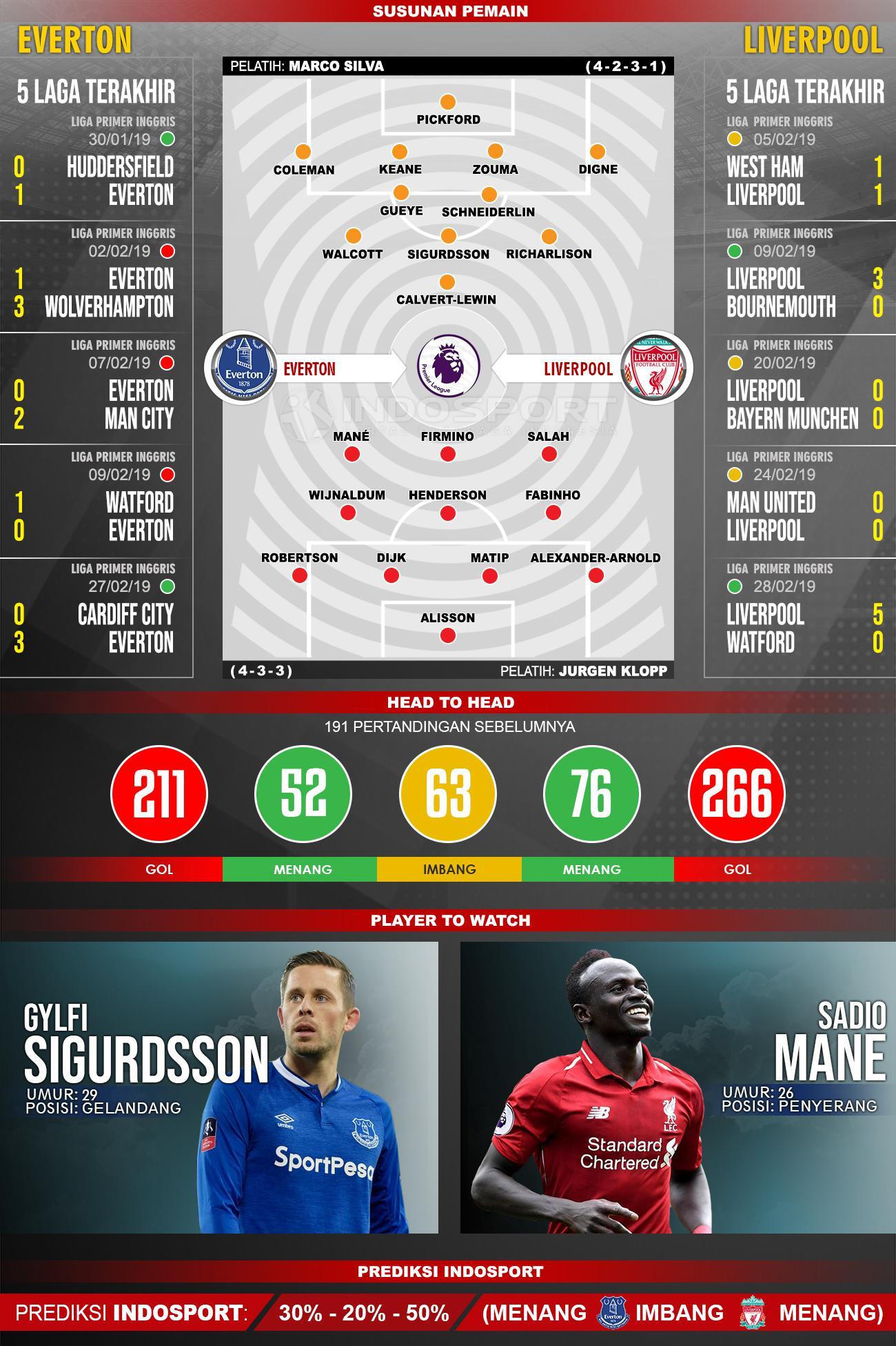 Susunan Pemain dan Lima Laga Terakhir Everton vs Liverpool Copyright: INDOSPORT