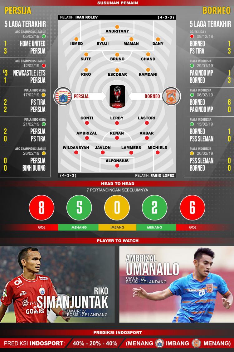 Pertandingan Persija Jakarta vs Borneo FC. Copyright: Indosport.com