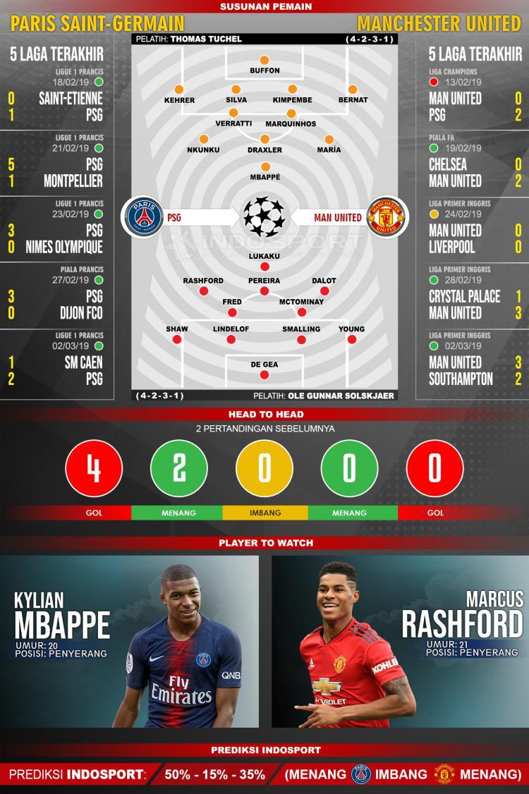 Susunan Pemain dan Lima Laga Terakhir Paris Saint-Germain vs Manchester United Copyright: INDOSPORT