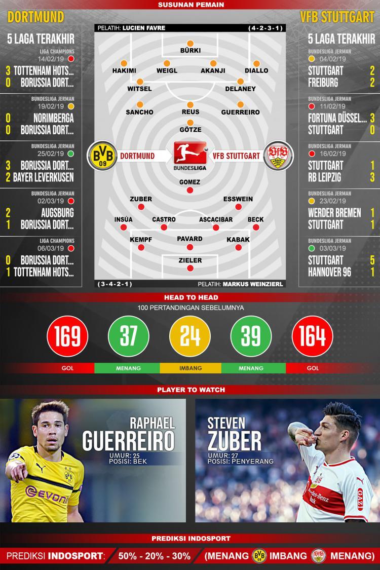 Pertandingan Borussia Dortmund vs VfB Stuttgart. Copyright: Indosport.com