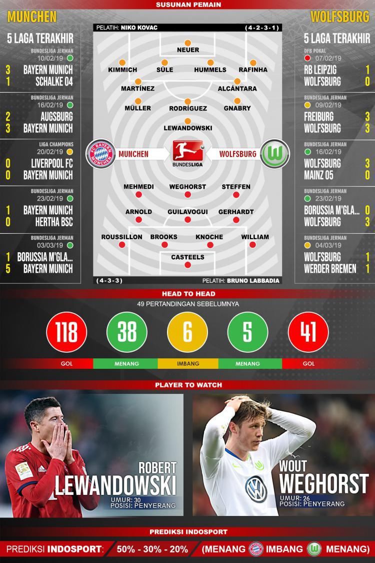 Pertandingan Bayern Munchen vs Wolfsburg. Copyright: Indosport.com