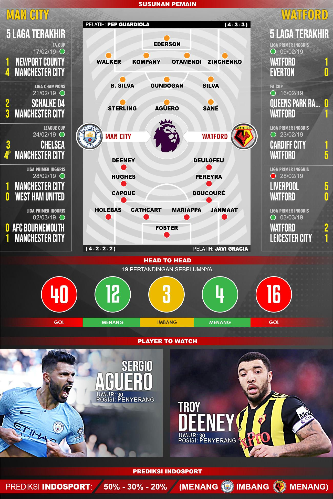 Pertandingan Manchester City vs Watford. Copyright: Indosport.com