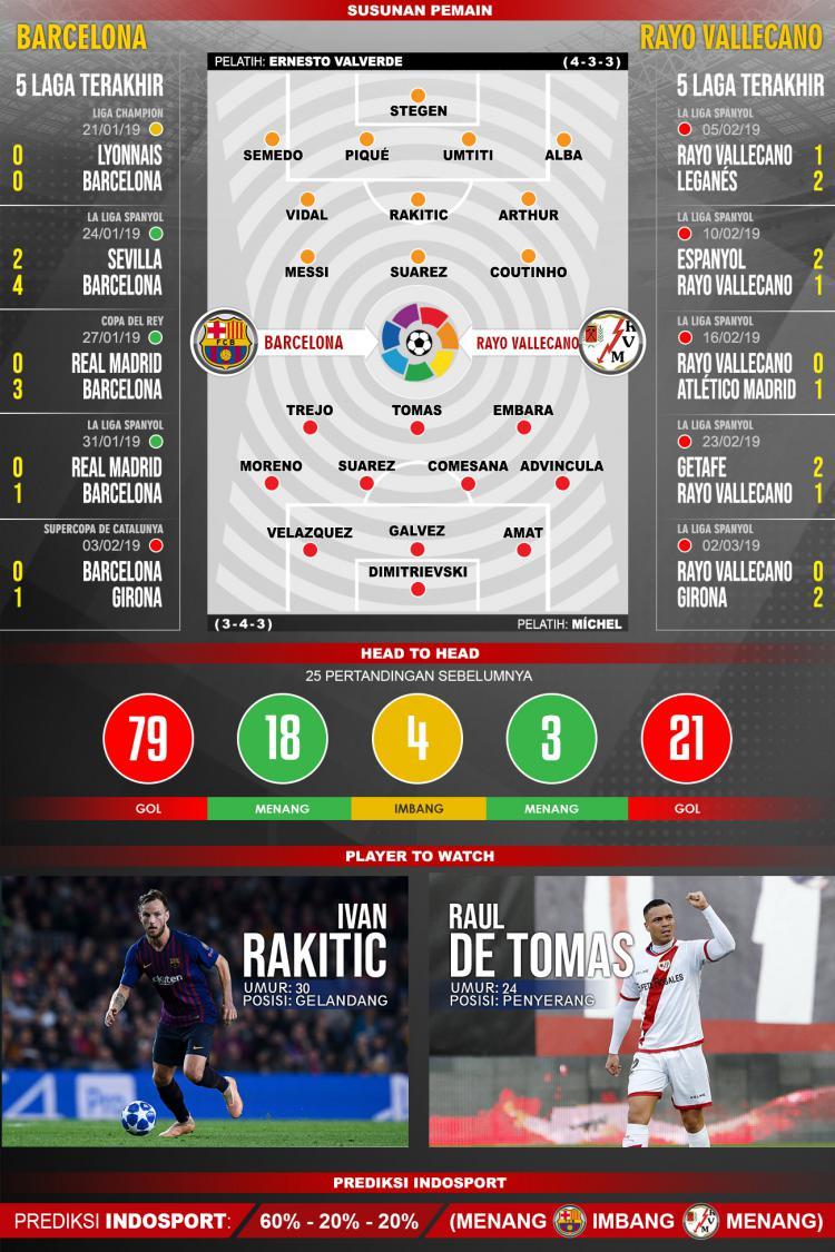Susunan pemain dan 5 laga terakhir Barcelona vs Rayo Vallecano Copyright: INDOSPORT/Yooan Rizky Syahputra