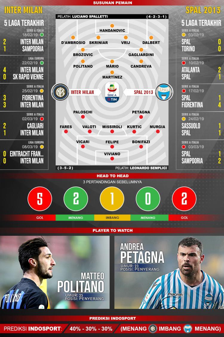 Pertandingan Inter Milan vs SPAL 2013. Copyright: Indosport.com