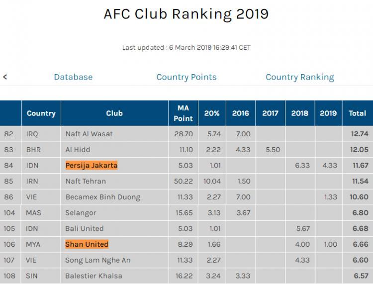 Ranking AFC 2019 Copyright: Istimewa