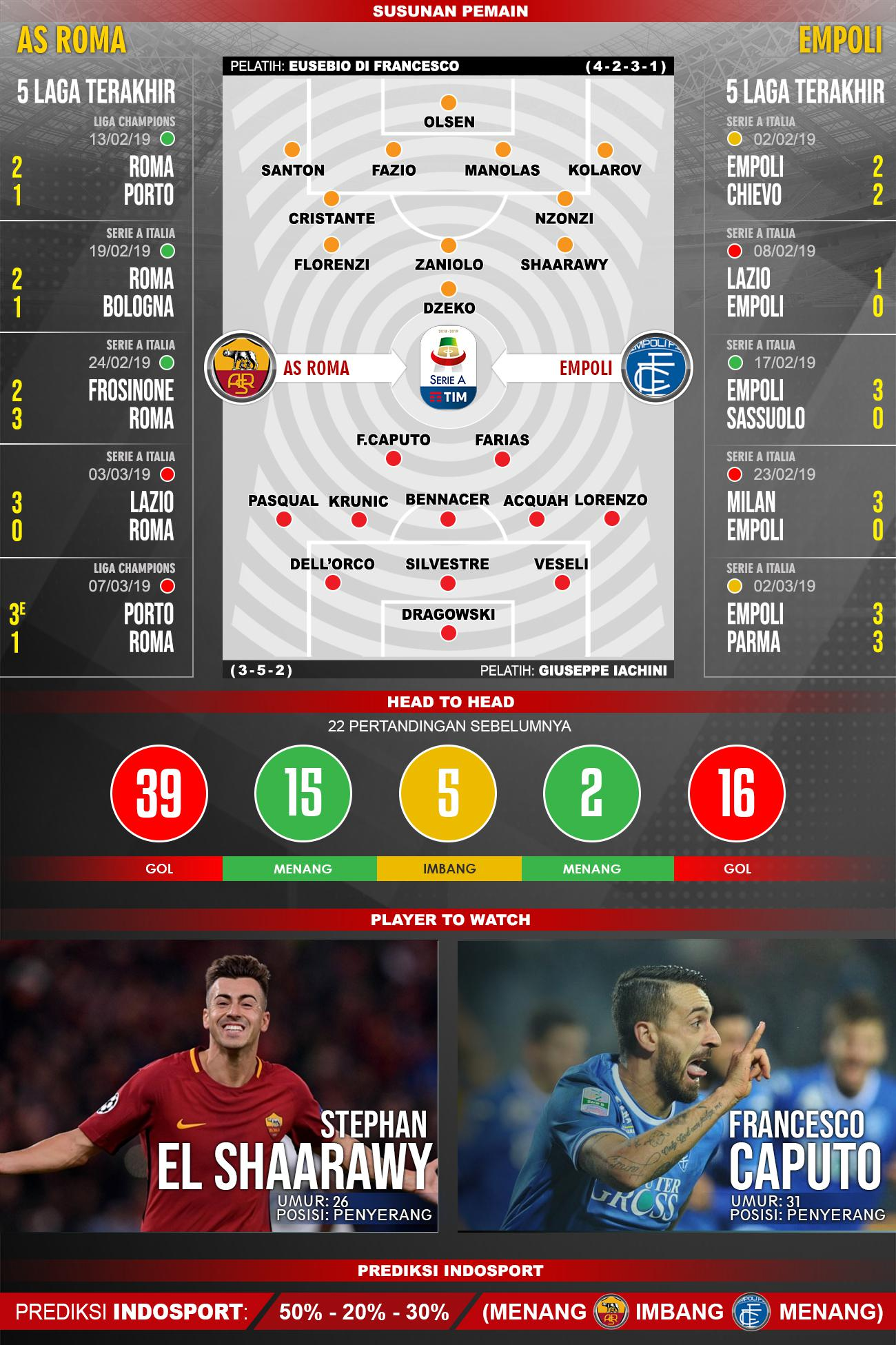 Susunan Pemain dan 5 laga terakhir AS Roma vs Empoli Copyright: INDOSPORT/Yooan Rizky Syahputra