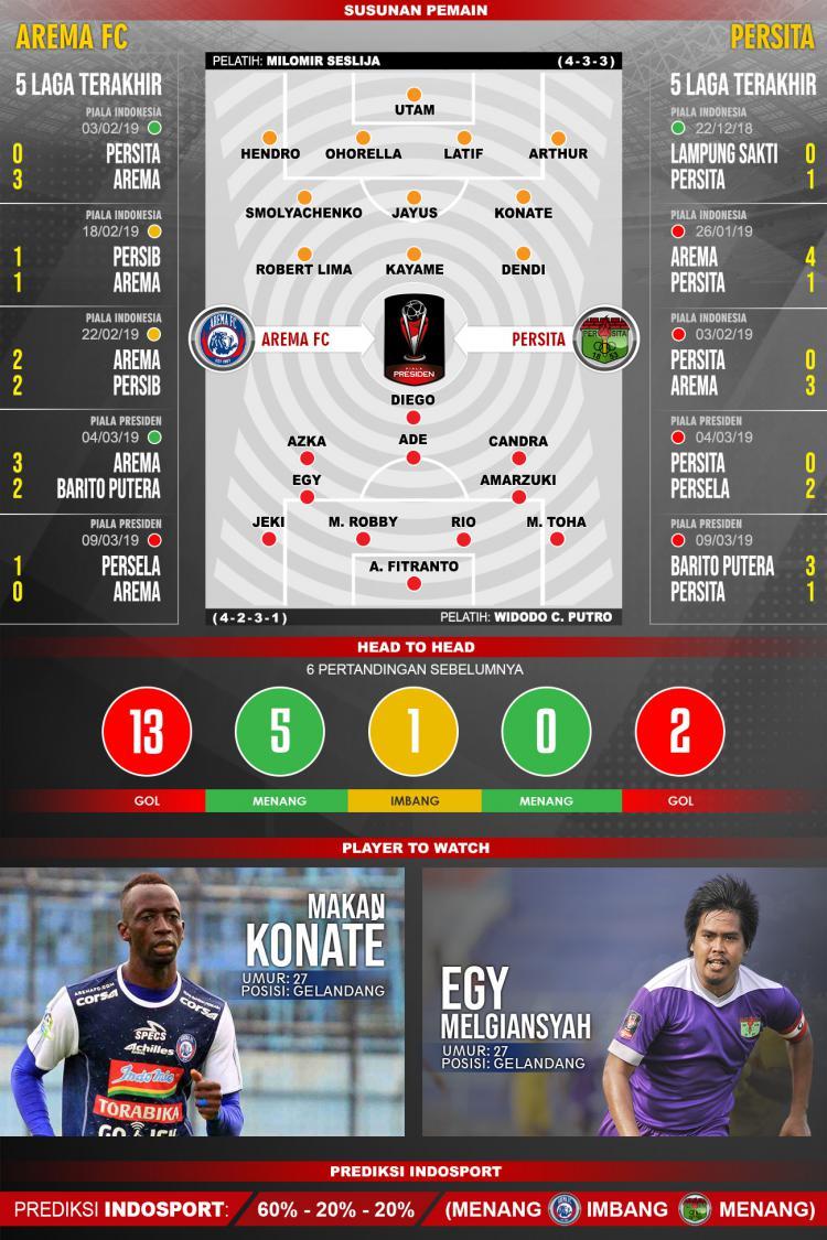 Pertandingan Arema FC vs Persita Tangerang. Copyright: Indosport.com