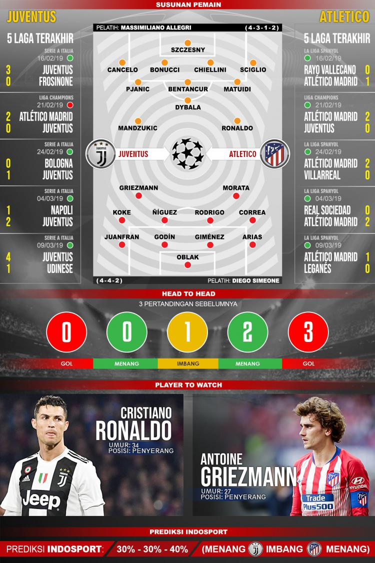 Pertandingan Juventus vs Atletico Madrid. Copyright: Indosport.com
