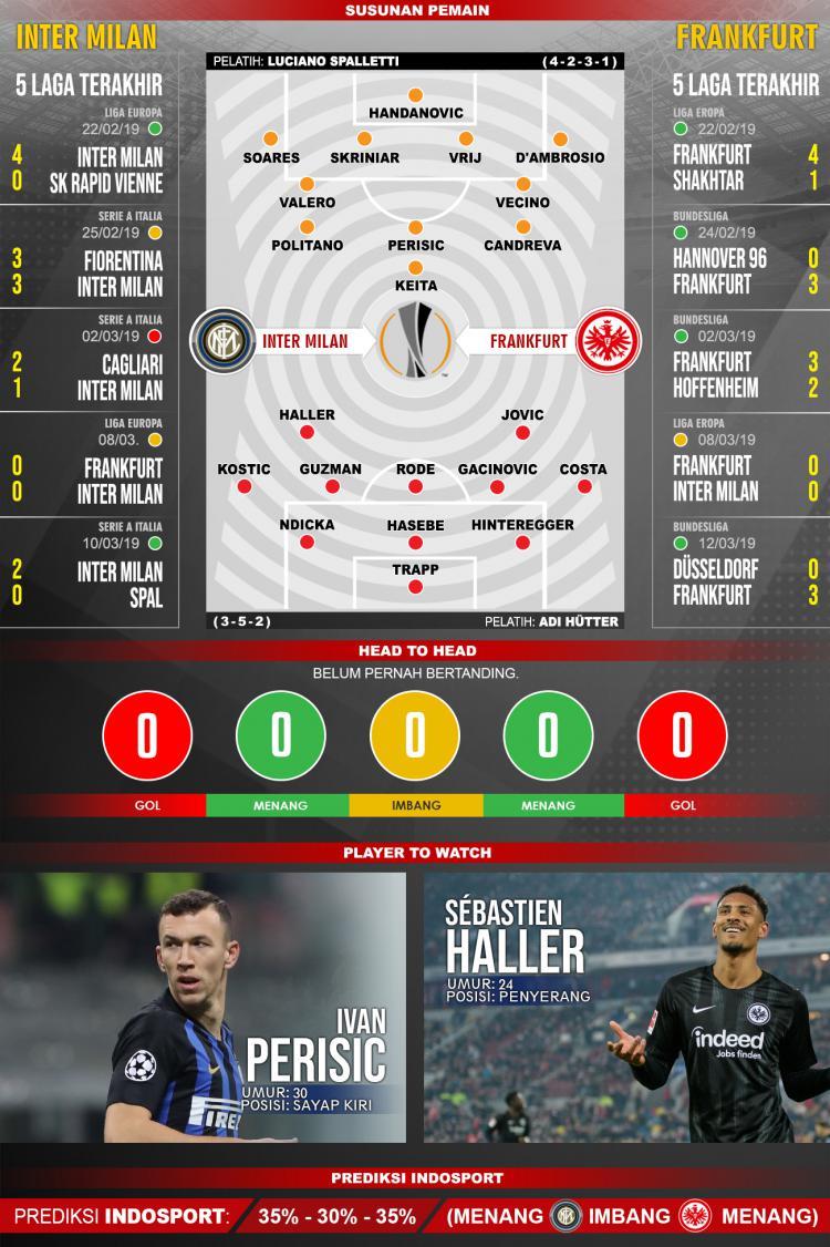 Susunan Pemain dan Lima Laga Terakhir Inter Milan vs Frankfurt Copyright: INDOSPORT/Yooan Rizky Syahputra