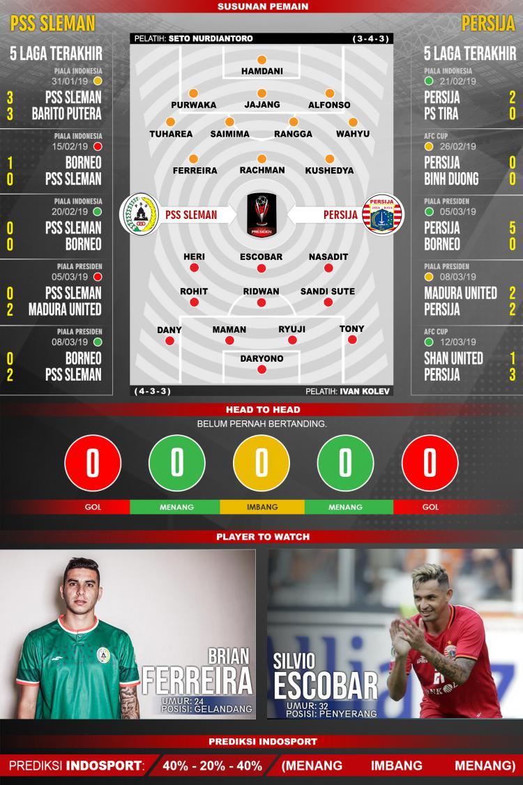 Susunan Pemain dan 5 laga terakhir PSS Sleman vs Persija Copyright: INDOSPORT/Yooan Rizky Syahputra