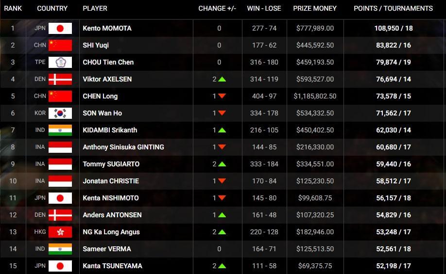 Ranking BWF Copyright: bwfbadminton.com