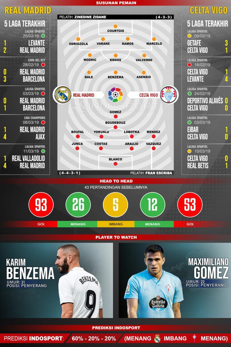 Prediksi Real Madrid vs Celta Vigo. Copyright: INDOSPORT