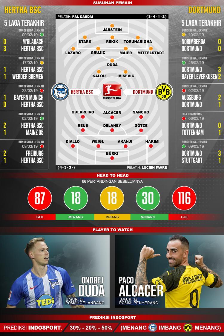 Susunan Pemain dan Lima Laga Terakhir Hertha BSC vs Dortmund Copyright: INDOSPORT/Yooan Rizky Syahputra