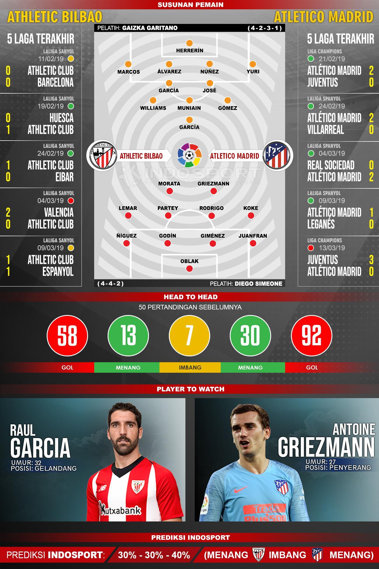 Susunan Pemain dan Lima Laga Terakhir Athletic Bilbao VS Atletico Madrid Copyright: INDOSPORT