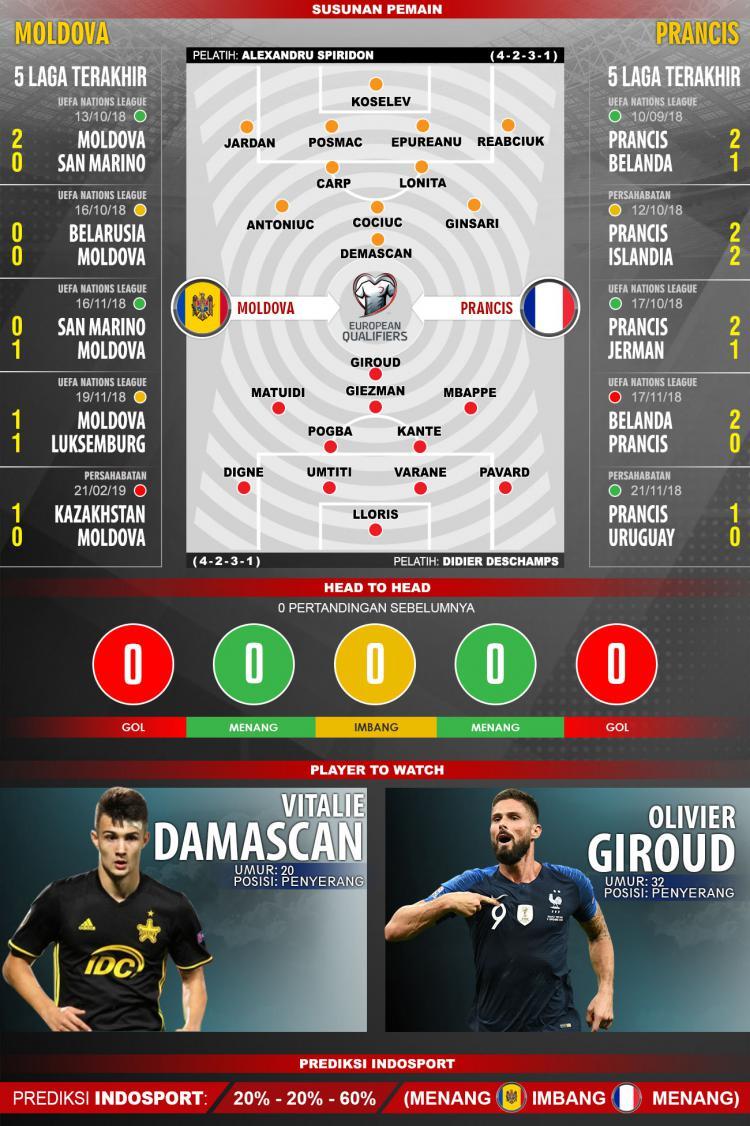 Susunan pemain dan lima laga terakhir Moldova vs Prancis. Copyright: INDOSPORT/Yooan Rizky Syahputra