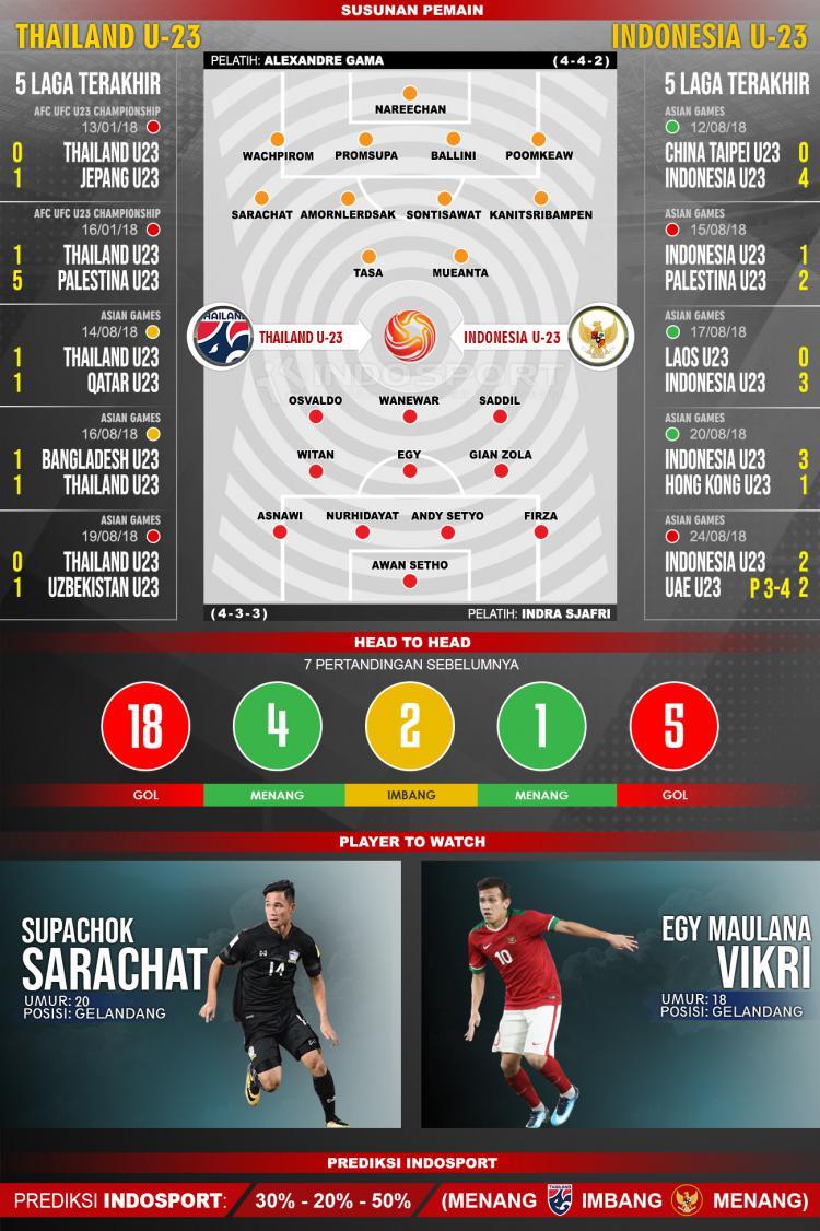 Susunan Pemain dan Lima Laga Terakhir Thailand U-23 vs Indonesia U-23 Copyright: INDOSPORT