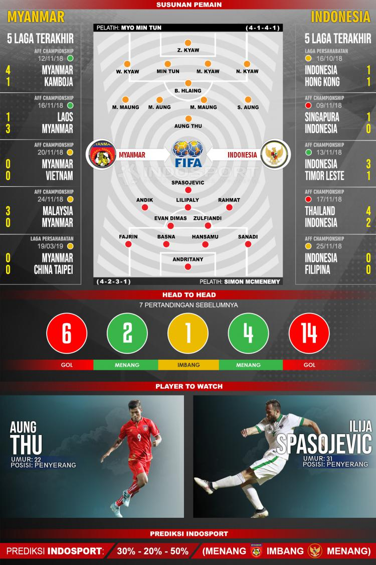 Susunan Pemain dan Lima Laga Terakhir Myanmar vs Indonesia Copyright: INDOSPORT
