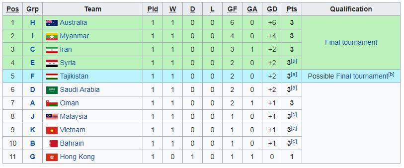 Posisi runner-up kualifikasi Piala Asia U-23 2020 Copyright: Wikipedia